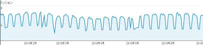 セッション グラフ