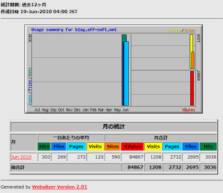 Webalizerブラウザからのアクセスイメージ