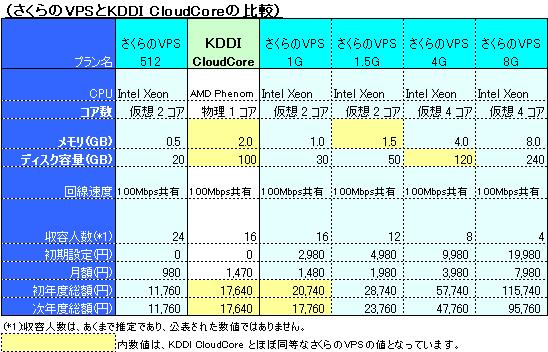 KDDI クラウドコア(CloudCore) とさくらのVPSの比較