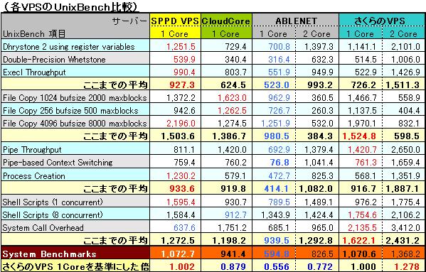 SPPD VPS と ABLENET VPS と KDDI クラウドコア(CloudCore) とさくらのVPSのUnixBenchを比較してみた