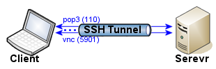 SSH ポートフォワード