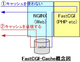 FastCGIのキャッシュのルート