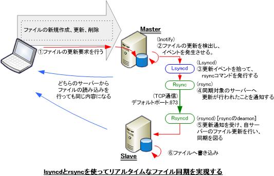 lsyncd と rsync を使ってリアルタイムなサーバー間ファイル同期の流れ