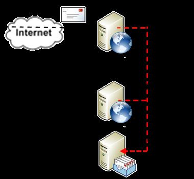 メールサーバーネットワーク