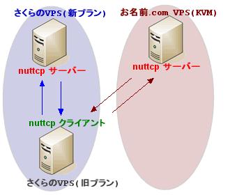 さくらのVPSとお名前.comのnuttcpの計測図