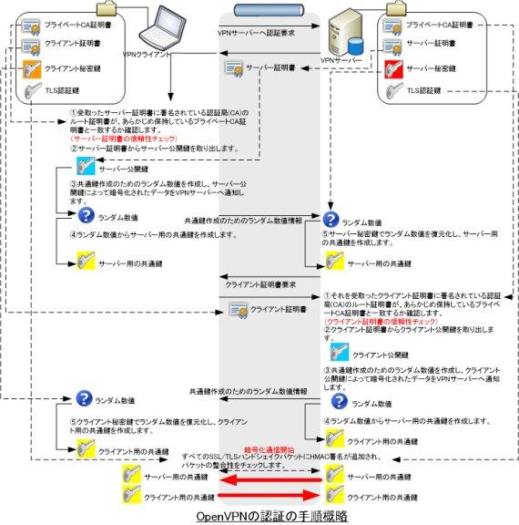 openvpnの認証手続き概略図