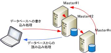 マルチマスター型レプリケーション