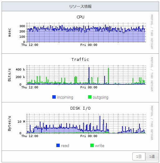 さくらのVPSリソースグラフ