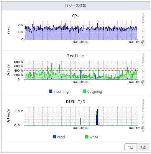 新しいさくらのVPSリソース情報-データベース
