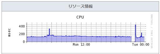 さくらのVPSのCPUリソースモニター