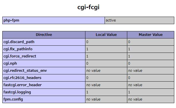 PHP-FPM/FastCGI