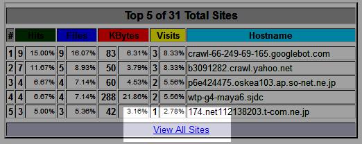 webalizer AllSites
