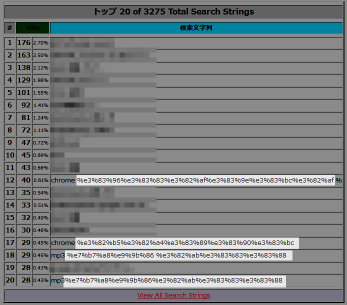 webalizer 検索文字列 URLエンコード